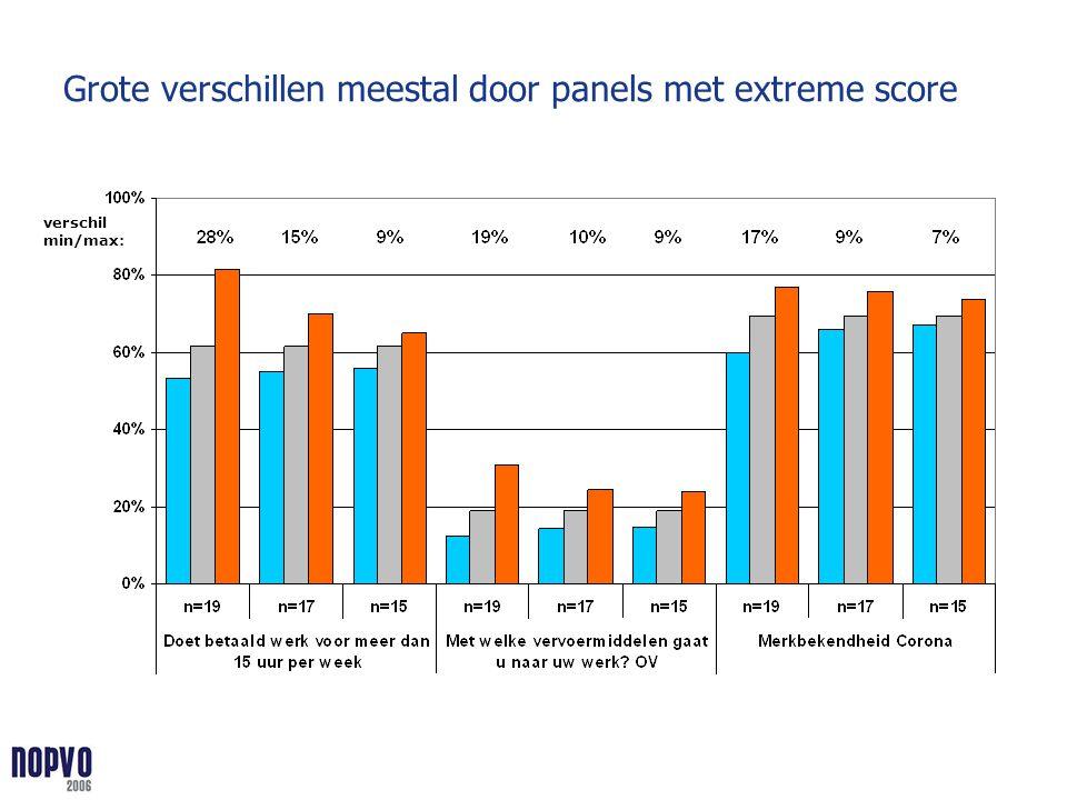 Grote verschillen meestal door panels met extreme score verschil min/max: