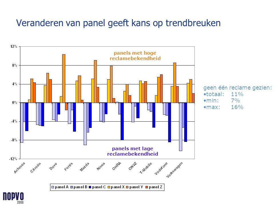 Veranderen van panel geeft kans op trendbreuken panels met hoge reclamebekendheid panels met lage reclamebekendheid geen éé n reclame gezien: totaal:1