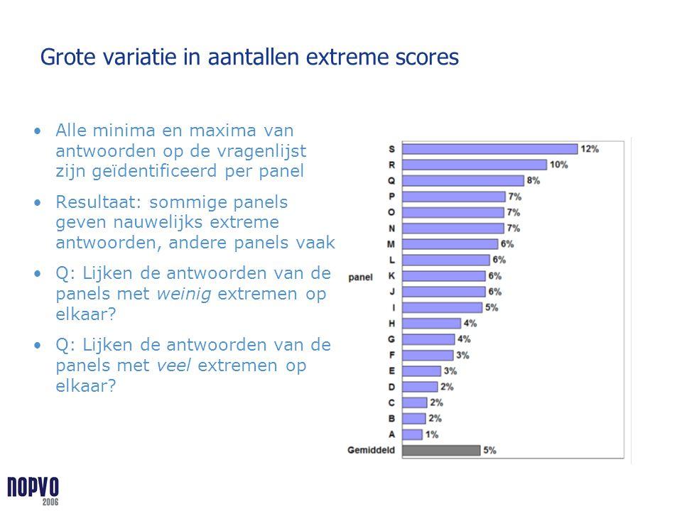 Grote variatie in aantallen extreme scores Alle minima en maxima van antwoorden op de vragenlijst zijn geïdentificeerd per panel Resultaat: sommige pa