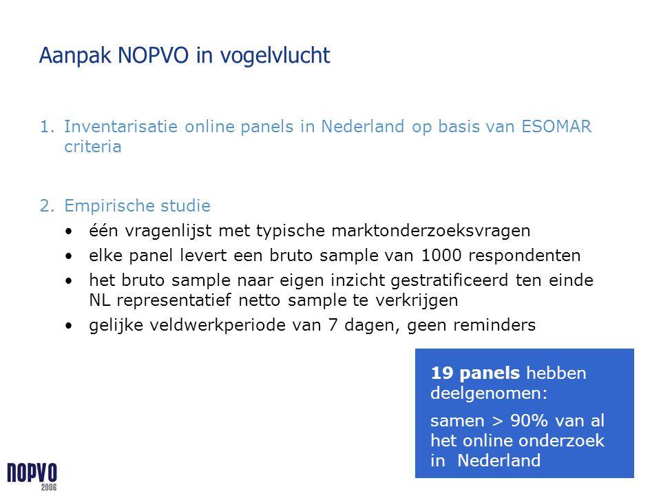 Aanpak NOPVO in vogelvlucht 1.Inventarisatie online panels in Nederland op basis van ESOMAR criteria 2.Empirische studie één vragenlijst met typische