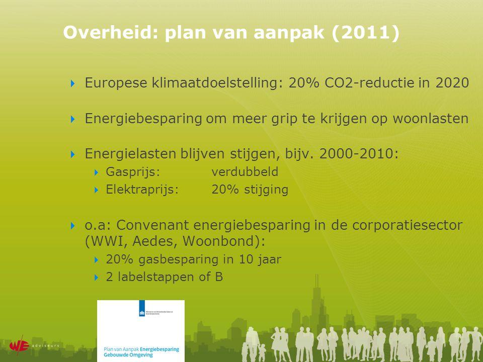Instrumentarium  WWS  Energielabel  Woonlastenwaarborg