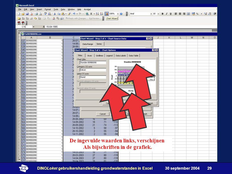 30 september 2004DINOLoket gebruikershandleiding grondwaterstanden in Excel29 De ingevulde waarden links, verschijnen Als bijschriften in de grafiek.