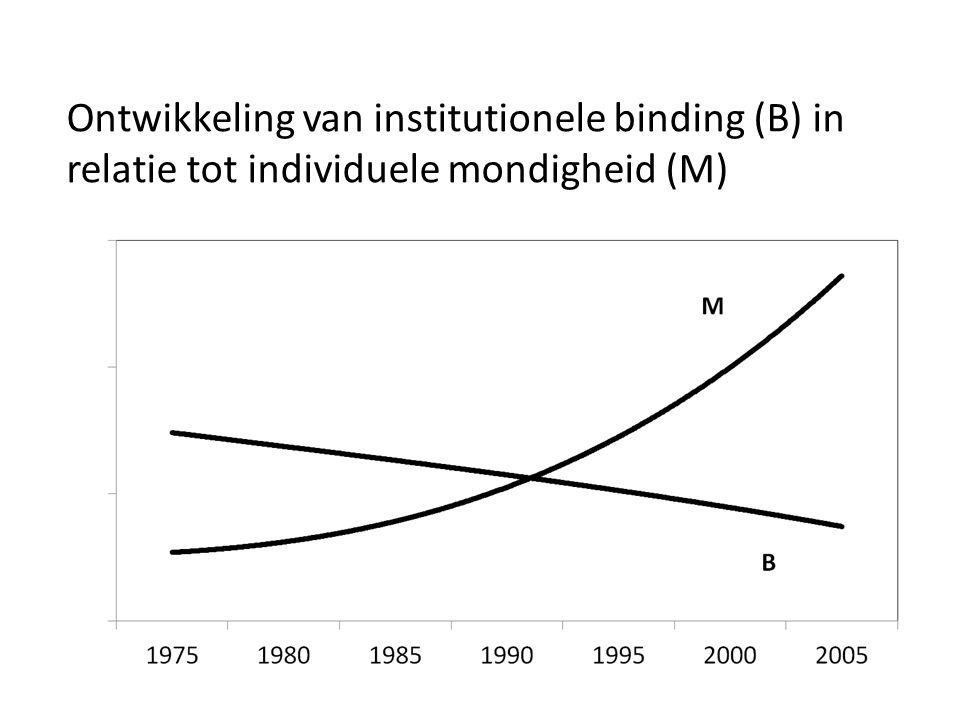 Ontwikkeling van institutionele binding (B) in relatie tot individuele mondigheid (M)