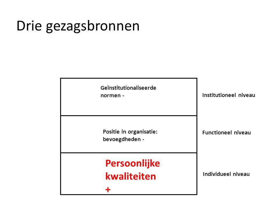 Drie gezagsbronnen Institutioneel niveau Individueel niveau Functioneel niveau Persoonlijke kwaliteiten + Positie in organisatie: bevoegdheden - Geïnstitutionaliseerde normen -