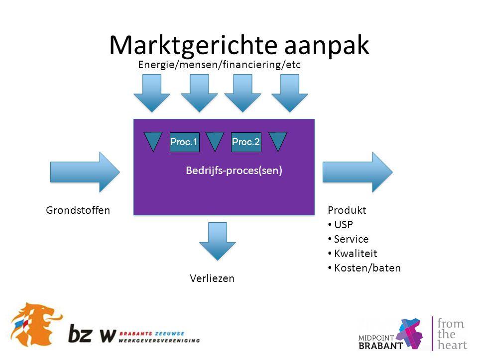 Marktgerichte aanpak GrondstoffenProdukt USP Service Kwaliteit Kosten/baten Energie/mensen/financiering/etc Verliezen Bedrijfs-proces(sen) Proc.1Proc.2