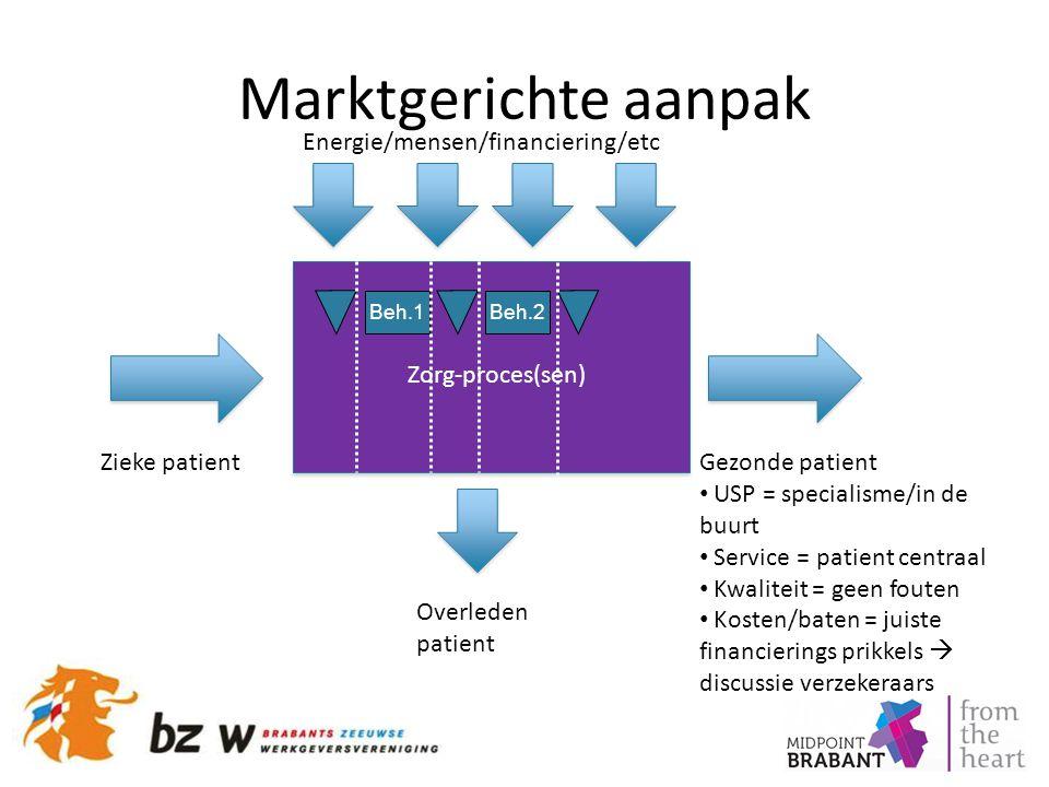 Marktgerichte aanpak Zieke patientGezonde patient USP = specialisme/in de buurt Service = patient centraal Kwaliteit = geen fouten Kosten/baten = juis