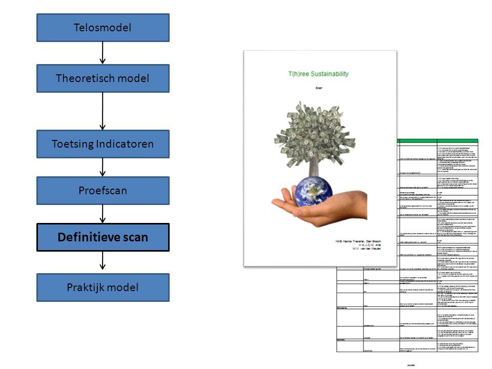 Telosmodel Theoretisch model Toetsing Indicatoren Proefscan Definitieve scan Praktijk model