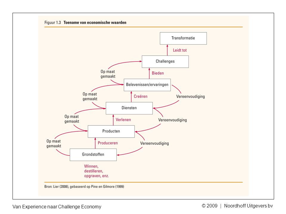 Van Experience naar Challenge Economy © 2009 | Noordhoff Uitgevers bv