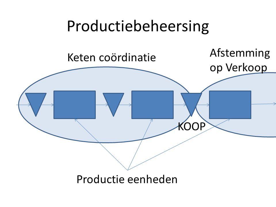 Productiebeheersing Afstemming op Verkoop Keten coördinatie Productie eenheden KOOP