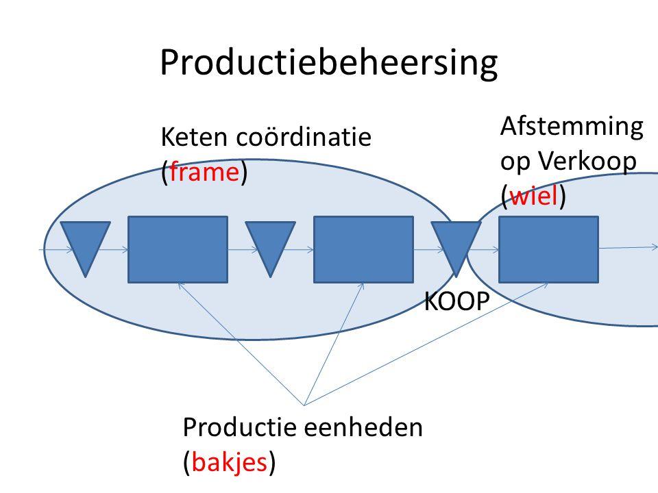 Productiebeheersing Afstemming op Verkoop (wiel) Keten coördinatie (frame) Productie eenheden (bakjes) KOOP