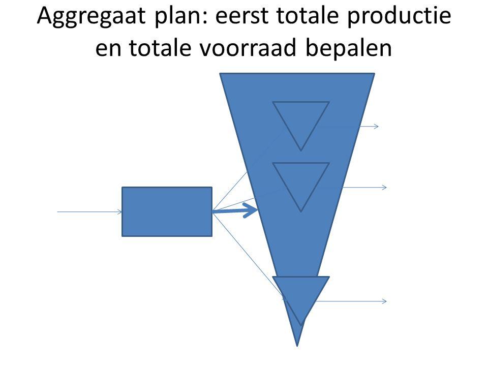 Aggregaat plan: eerst totale productie en totale voorraad bepalen