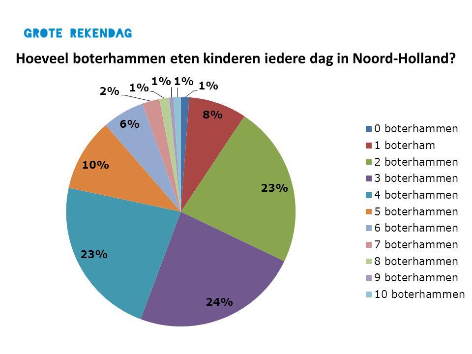 Hoeveel boterhammen eten kinderen iedere dag in Noord-Holland?
