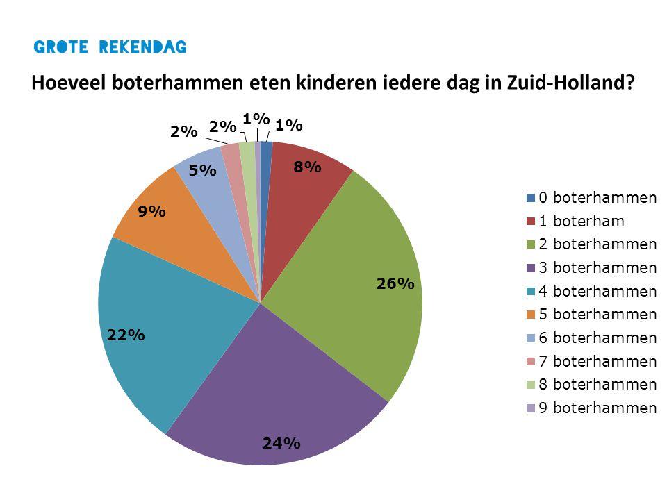 Hoeveel boterhammen eten kinderen iedere dag in Zuid-Holland?