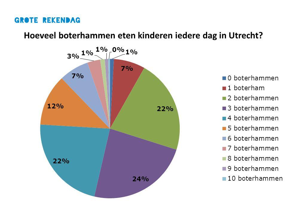 Hoeveel boterhammen eten kinderen iedere dag in Utrecht?