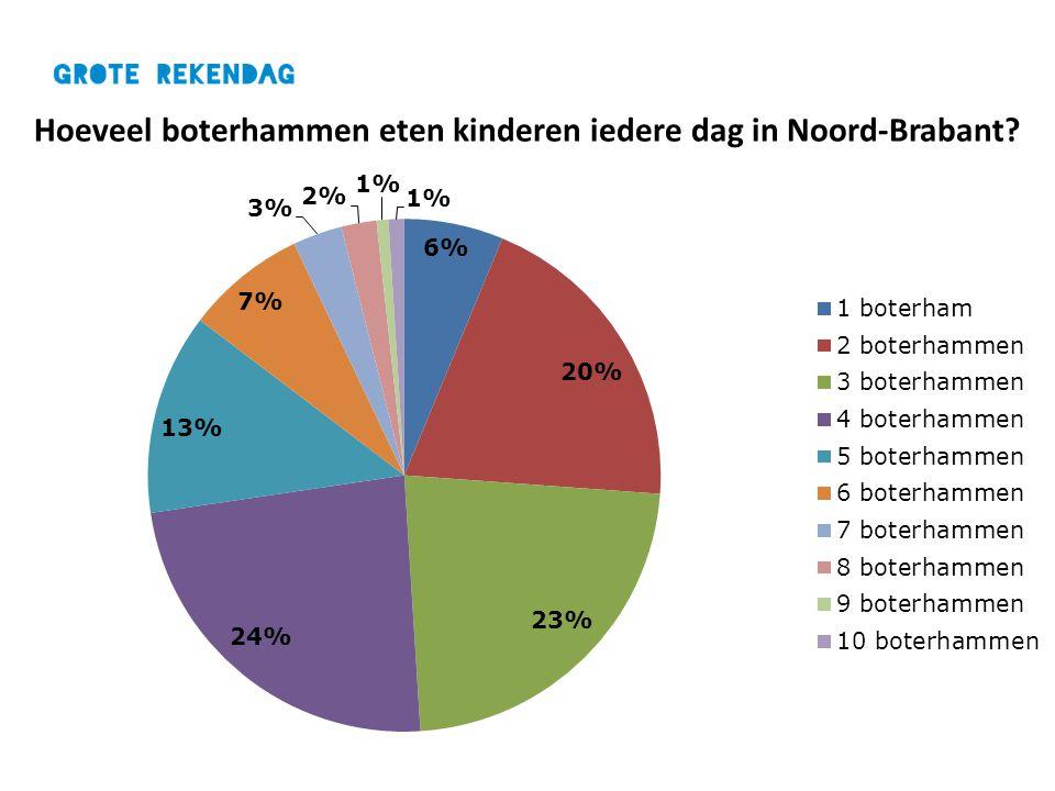Hoeveel boterhammen eten kinderen iedere dag in Noord-Brabant?