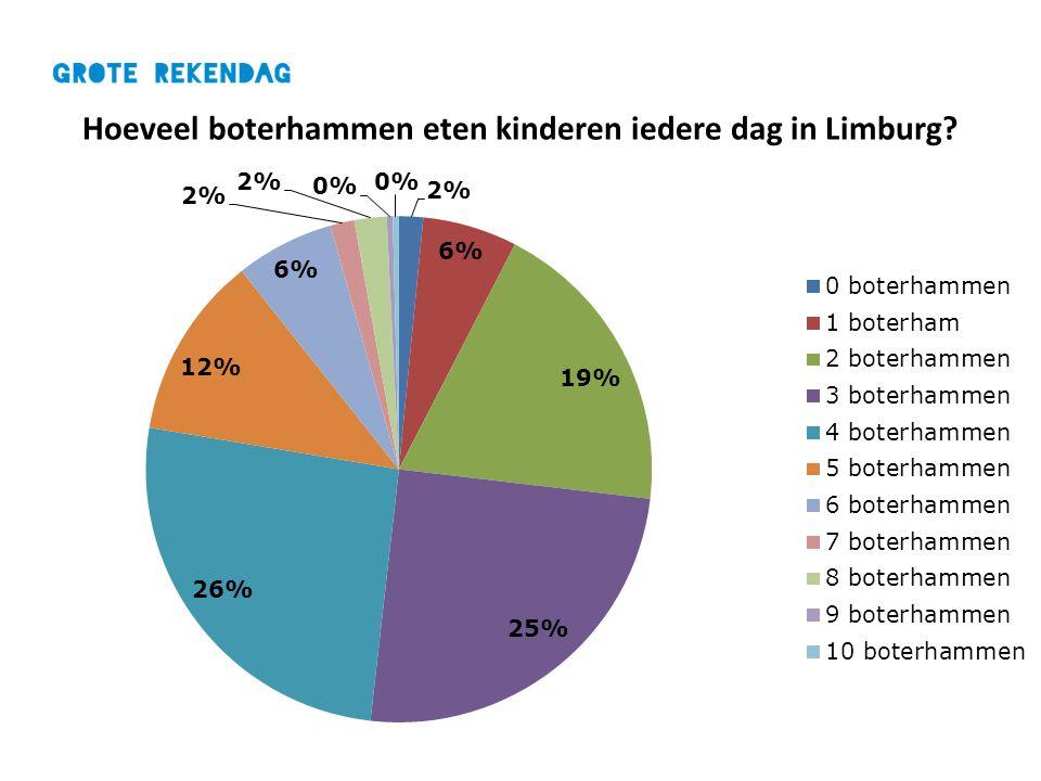 Hoeveel boterhammen eten kinderen iedere dag in Limburg?