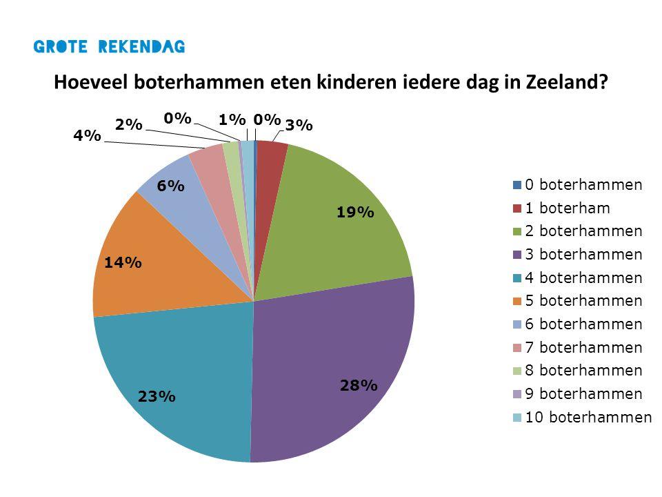 Hoeveel boterhammen eten kinderen iedere dag in Zeeland?
