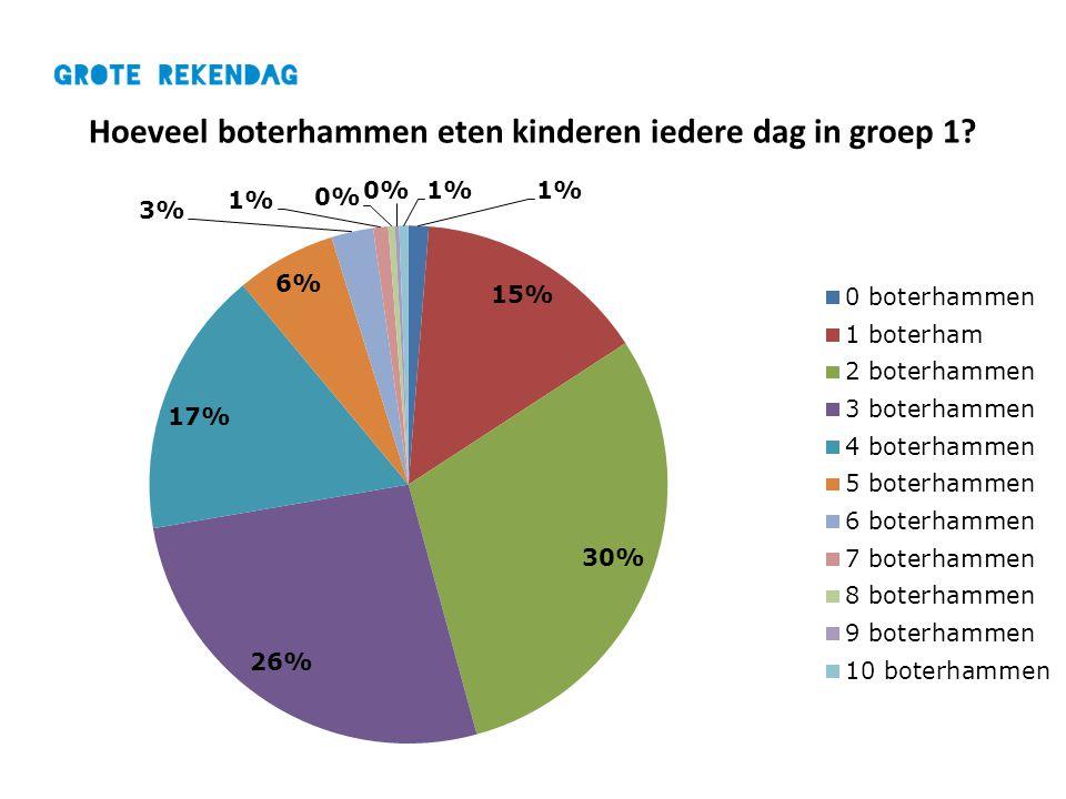 Hoeveel boterhammen eten kinderen iedere dag in groep 1?