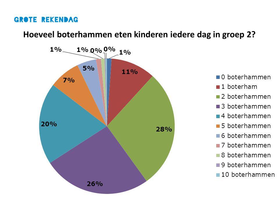 Hoeveel boterhammen eten kinderen iedere dag in groep 2?