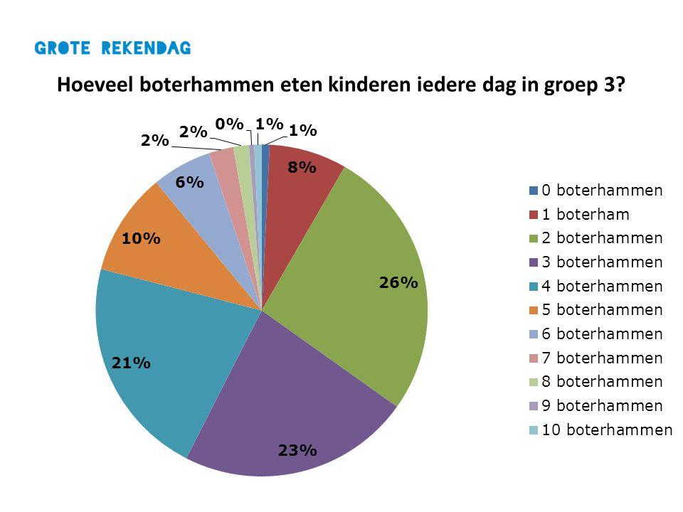 Hoeveel boterhammen eten kinderen iedere dag in groep 3?