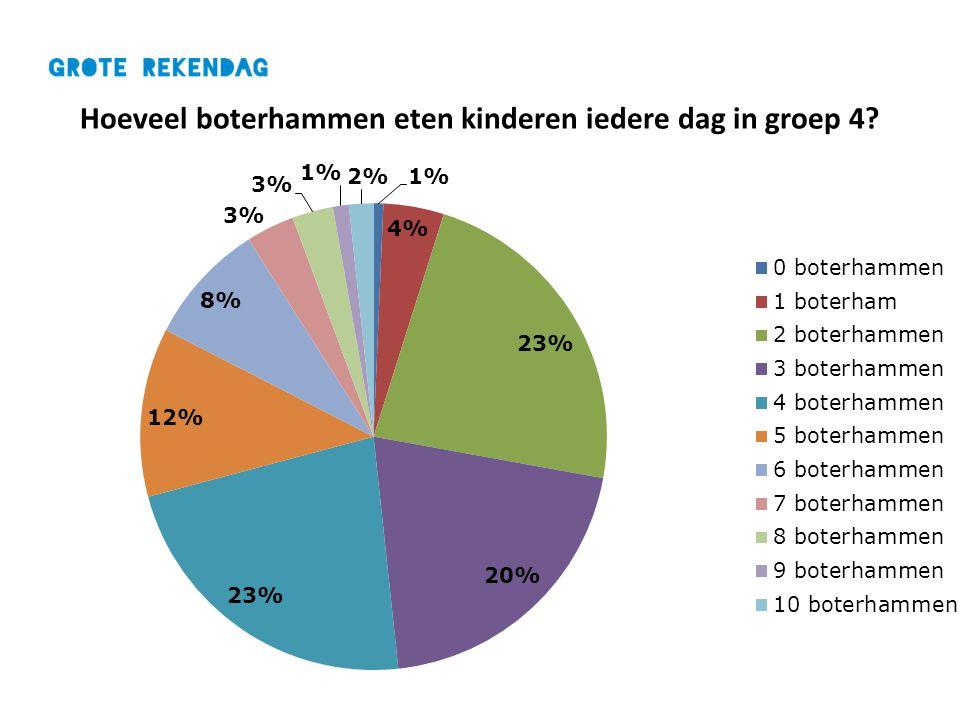 Hoeveel boterhammen eten kinderen iedere dag in groep 4?