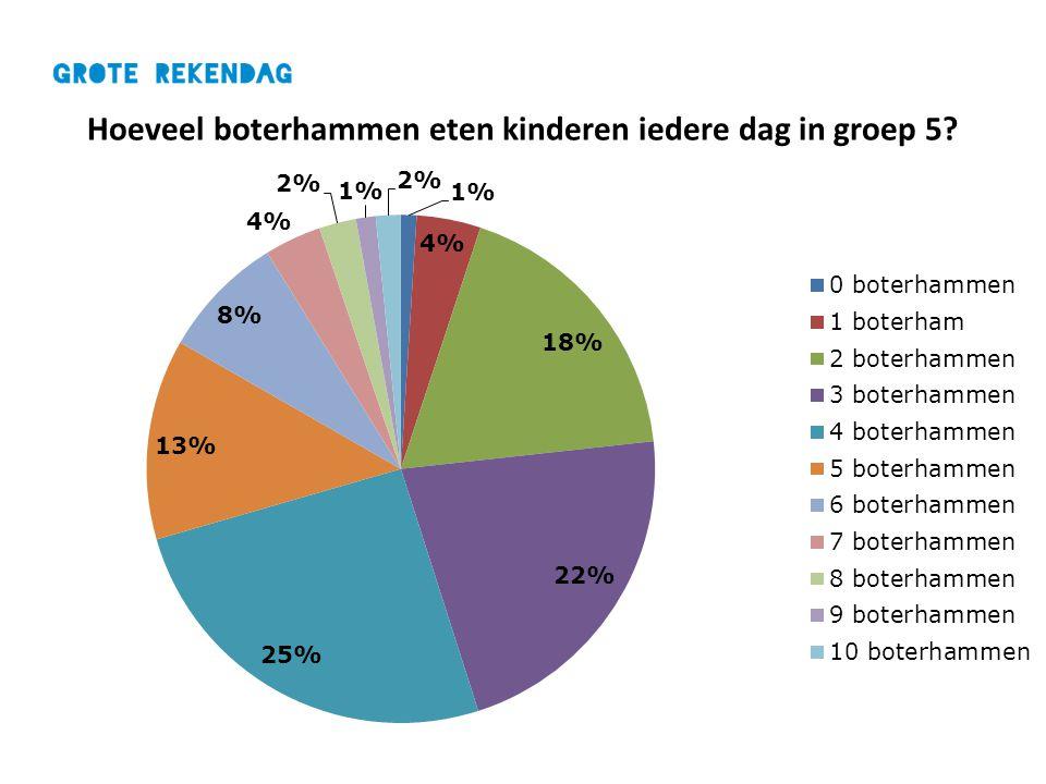Hoeveel boterhammen eten kinderen iedere dag in groep 5?