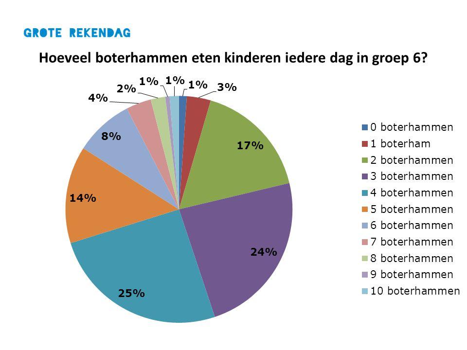 Hoeveel boterhammen eten kinderen iedere dag in groep 6?