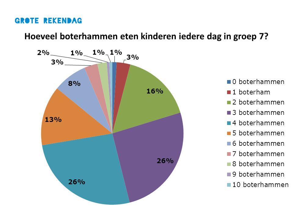 Hoeveel boterhammen eten kinderen iedere dag in groep 7?