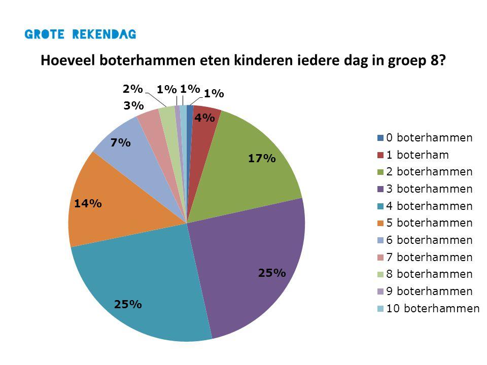 Hoeveel boterhammen eten kinderen iedere dag in groep 8?