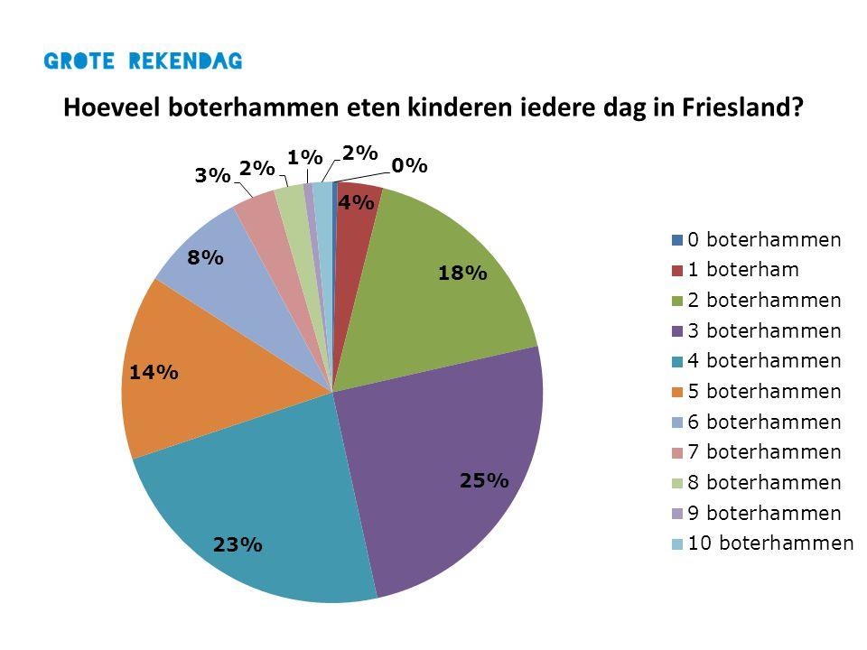 Hoeveel boterhammen eten kinderen iedere dag in Friesland?