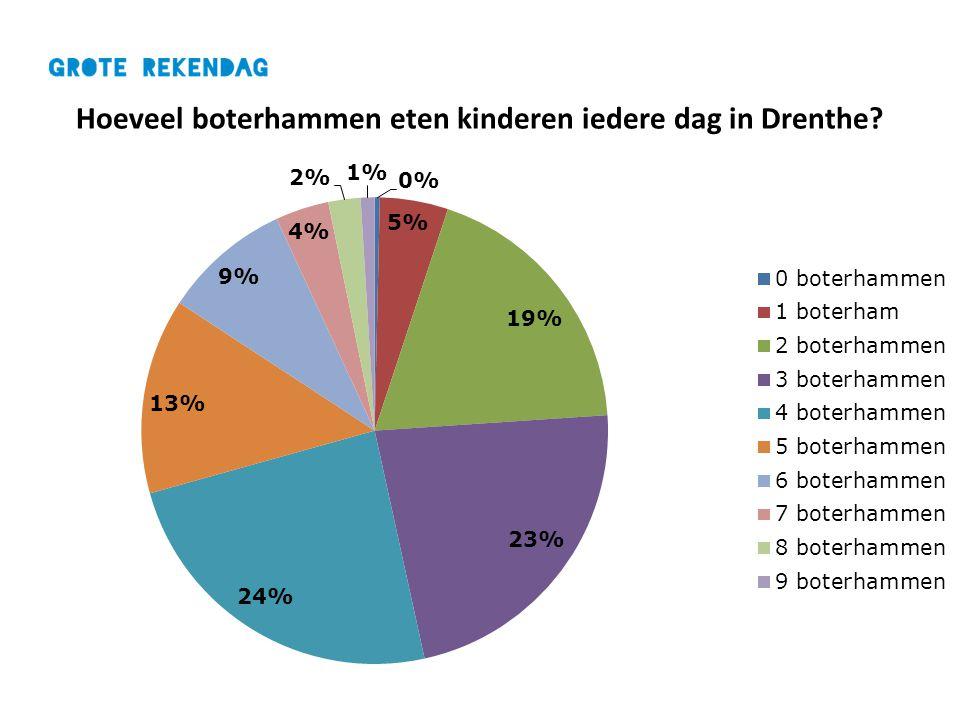 Hoeveel boterhammen eten kinderen iedere dag in Drenthe?