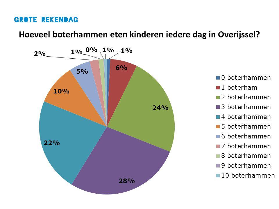 Hoeveel boterhammen eten kinderen iedere dag in Overijssel?
