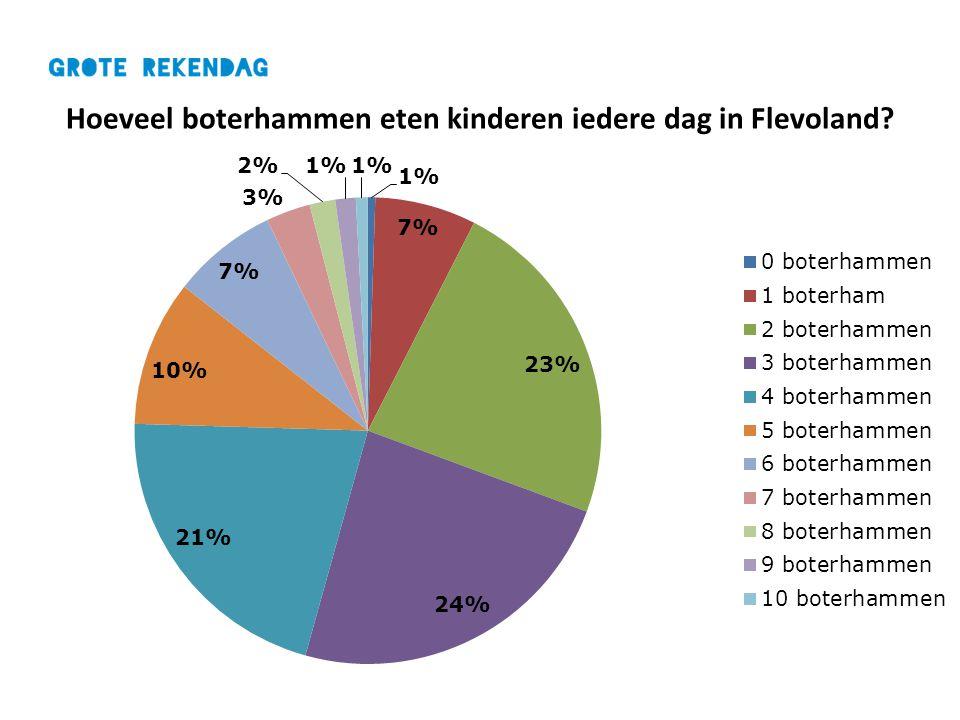 Hoeveel boterhammen eten kinderen iedere dag in Flevoland?