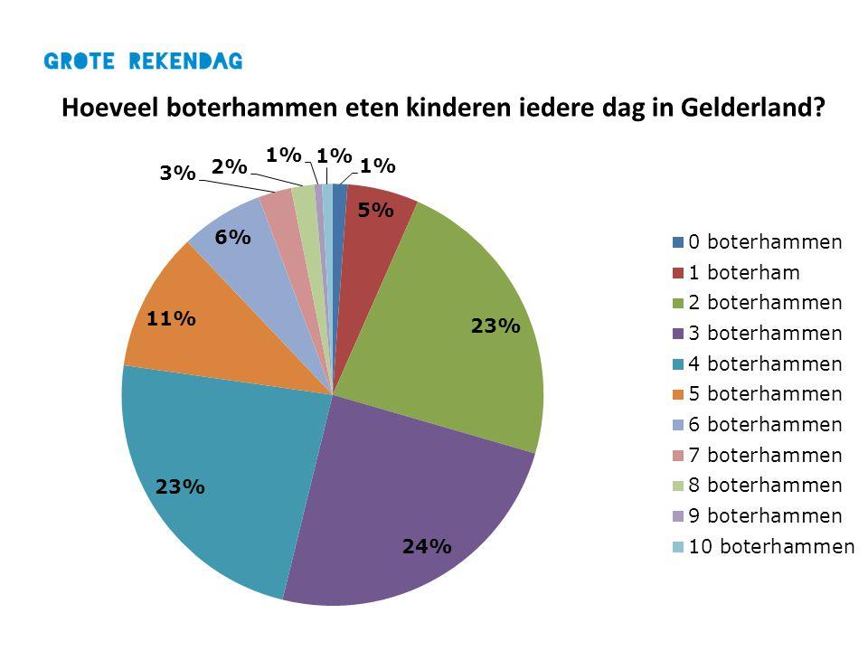 Hoeveel boterhammen eten kinderen iedere dag in Gelderland?