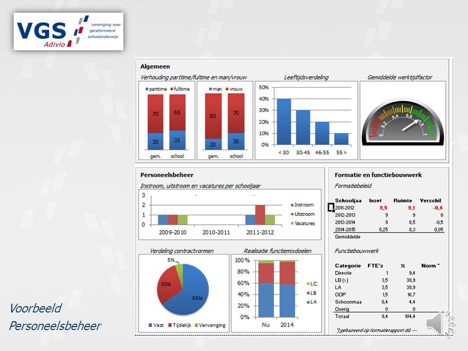 KwartaalInhoud Kwartaal I-Bezoek aan de school -Formatieplan opstellen -Financiële berekening van formatieve inzet -Bijwerken functiebouwwerk Kwartaal II-Analyse ziekteverzuimpercentages; Arbobeleid; Arbodienst; RI&E Kwartaal III-Bezoek aan de school -Bespreking personeelsdossiers Kwartaal IV-Analyse in- en uitstroom; functiebouwwerk; functiemix; arbeidsvoorwaarden