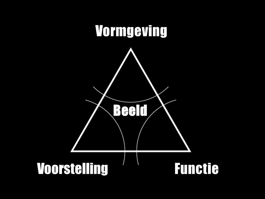 VISUELE Vormgeving FunctieVoorstelling Beeld