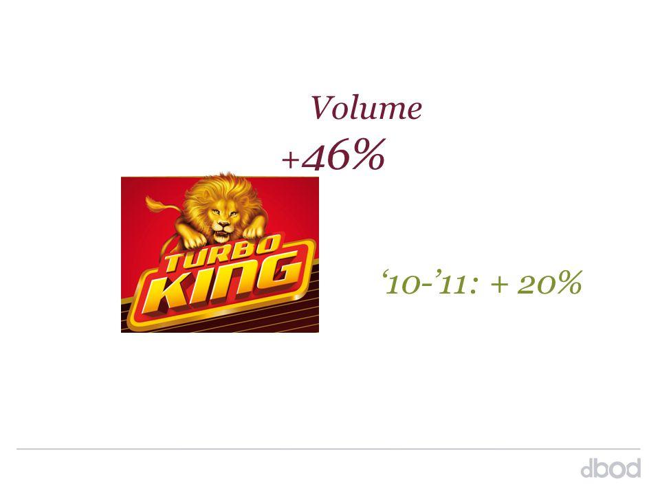 Volume + 46% '10-'11: + 20%