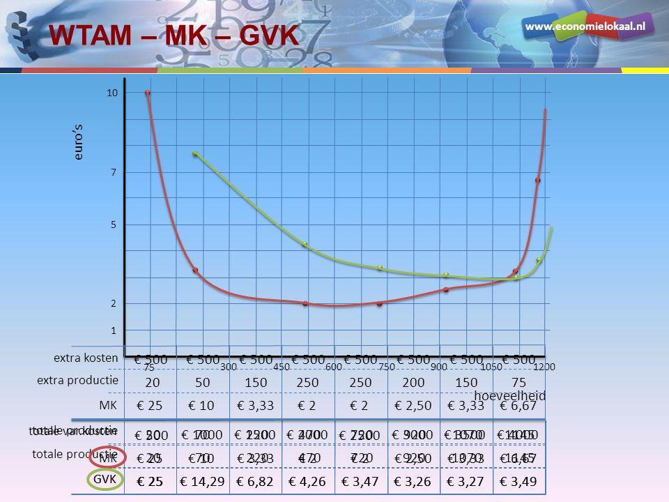 www.economielokaal.nl WTAM – MK – GVK MK totale productie GVK € 25 20 € 25 € 10 70 € 14,29 € 3,33 220 € 6,82 € 2 470 € 4,26 € 2 720 € 3,47 € 2,50 920