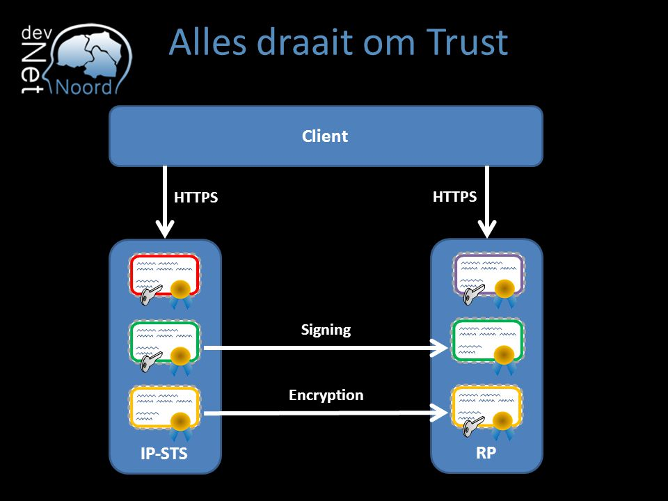 RP IP-STS Alles draait om Trust Client Signing Encryption HTTPS