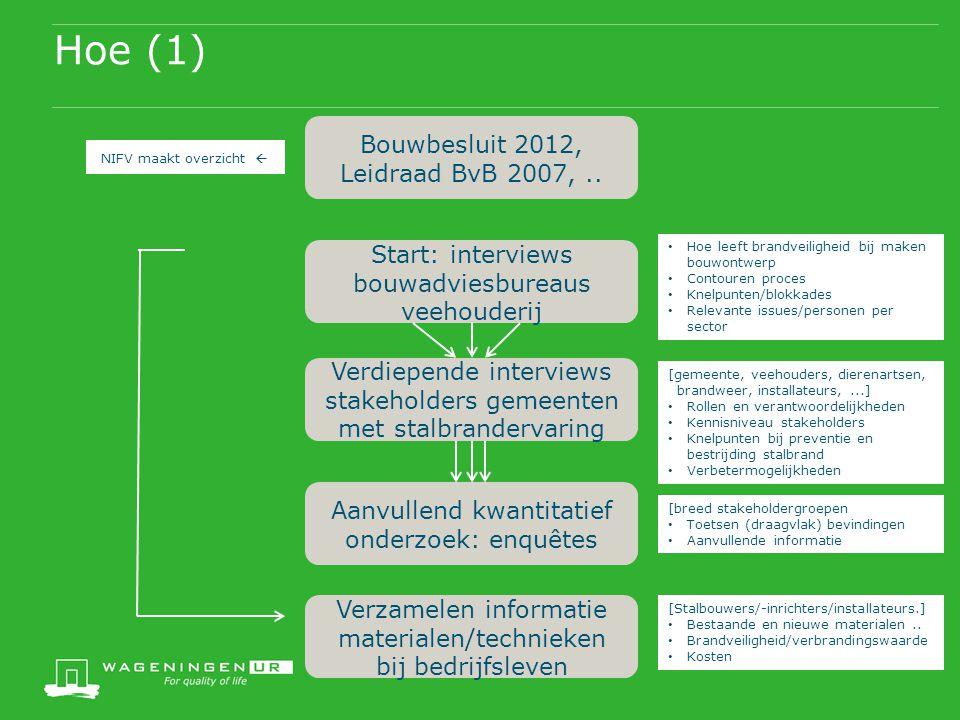Hoe (1) Bouwbesluit 2012, Leidraad BvB 2007,.. Start: interviews bouwadviesbureaus veehouderij Verdiepende interviews stakeholders gemeenten met stalb
