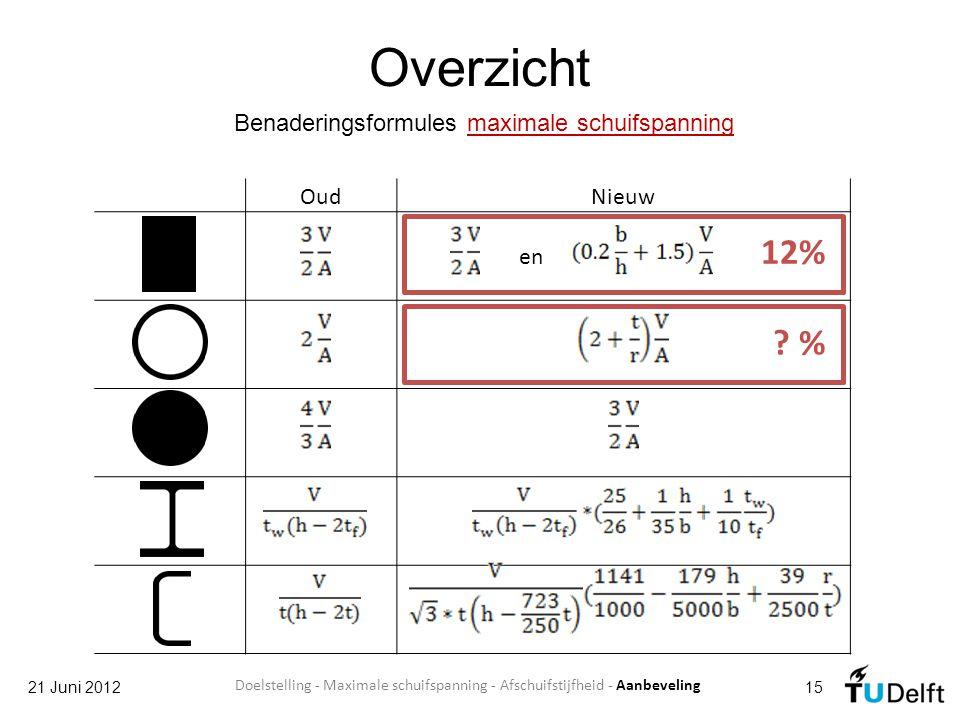 Overzicht 21 Juni 201215 Benaderingsformules maximale schuifspanning OudNieuw en 12% ? % Doelstelling - Maximale schuifspanning - Afschuifstijfheid -