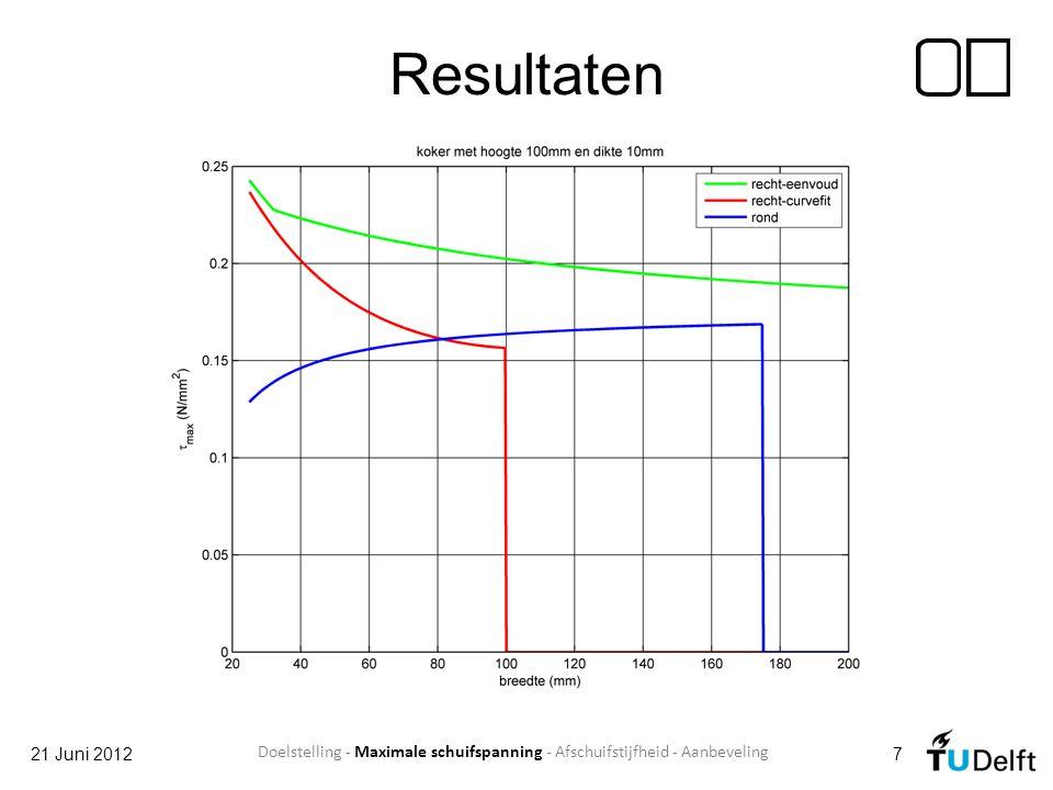 Resultaten 21 Juni 20127 Doelstelling - Maximale schuifspanning - Afschuifstijfheid - Aanbeveling