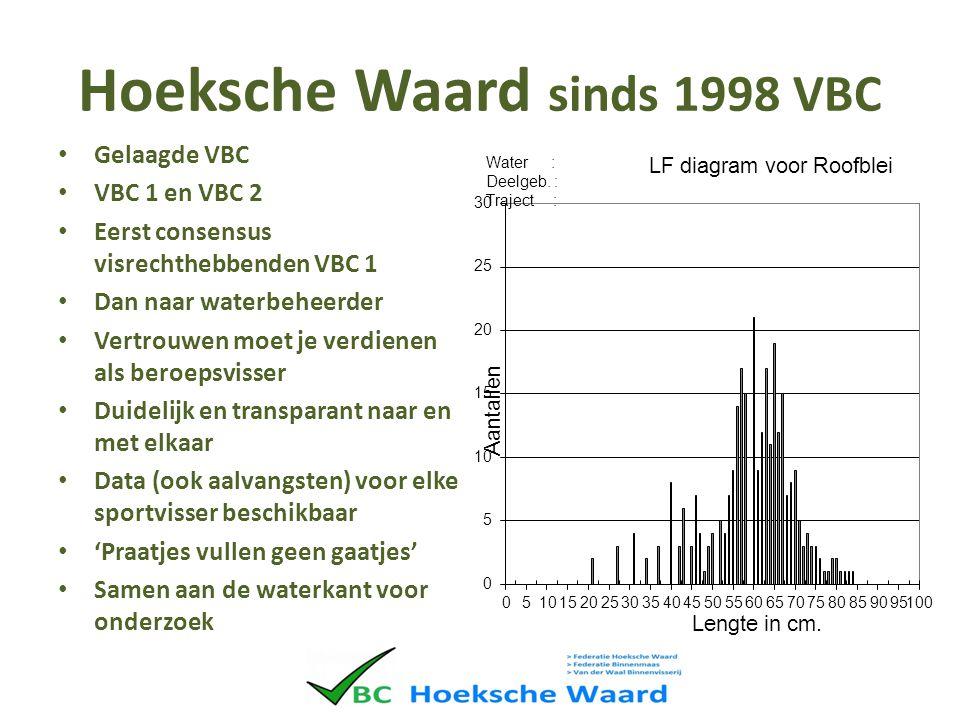 Hoeksche Waard sinds 1998 VBC Gelaagde VBC VBC 1 en VBC 2 Eerst consensus visrechthebbenden VBC 1 Dan naar waterbeheerder Vertrouwen moet je verdienen als beroepsvisser Duidelijk en transparant naar en met elkaar Data (ook aalvangsten) voor elke sportvisser beschikbaar 'Praatjes vullen geen gaatjes' Samen aan de waterkant voor onderzoek