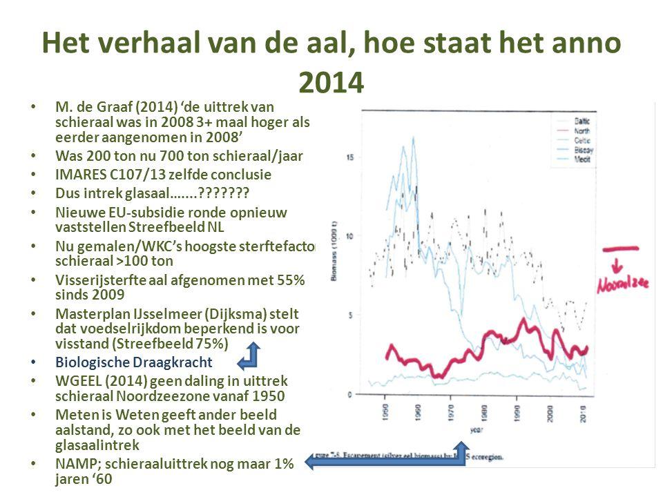 Het verhaal van de aal, hoe staat het anno 2014 M. de Graaf (2014) 'de uittrek van schieraal was in 2008 3+ maal hoger als eerder aangenomen in 2008'