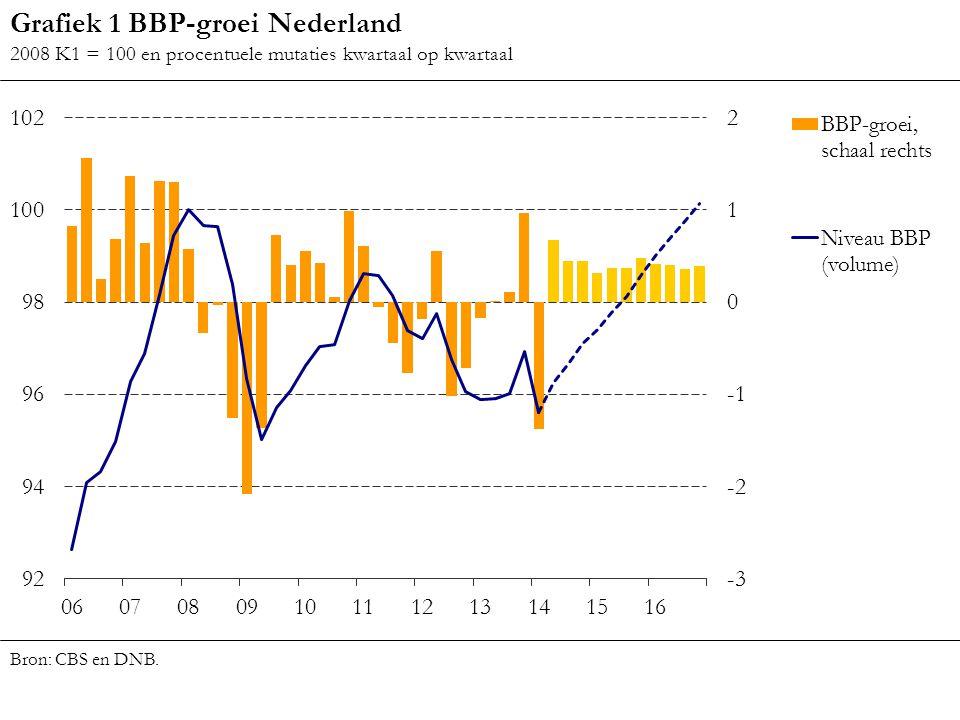 Bron: CBS en DNB. Grafiek 1 BBP-groei Nederland 2008 K1 = 100 en procentuele mutaties kwartaal op kwartaal