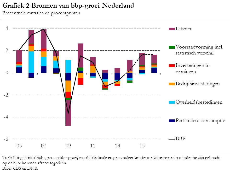 Grafiek 2 Bronnen van bbp-groei Nederland Procentuele mutaties en procentpunten Toelichting: Netto bijdragen aan bbp-groei, waarbij de finale en gecum