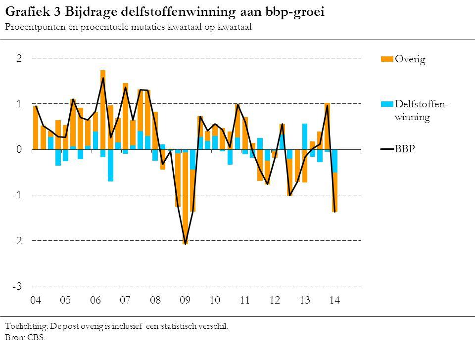 Grafiek 3 Bijdrage delfstoffenwinning aan bbp-groei Procentpunten en procentuele mutaties kwartaal op kwartaal Toelichting: De post overig is inclusie