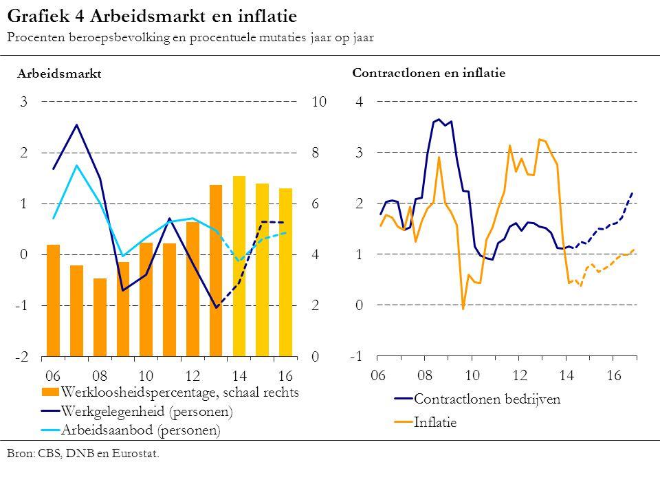 Grafiek 4 Arbeidsmarkt en inflatie Procenten beroepsbevolking en procentuele mutaties jaar op jaar Bron: CBS, DNB en Eurostat.