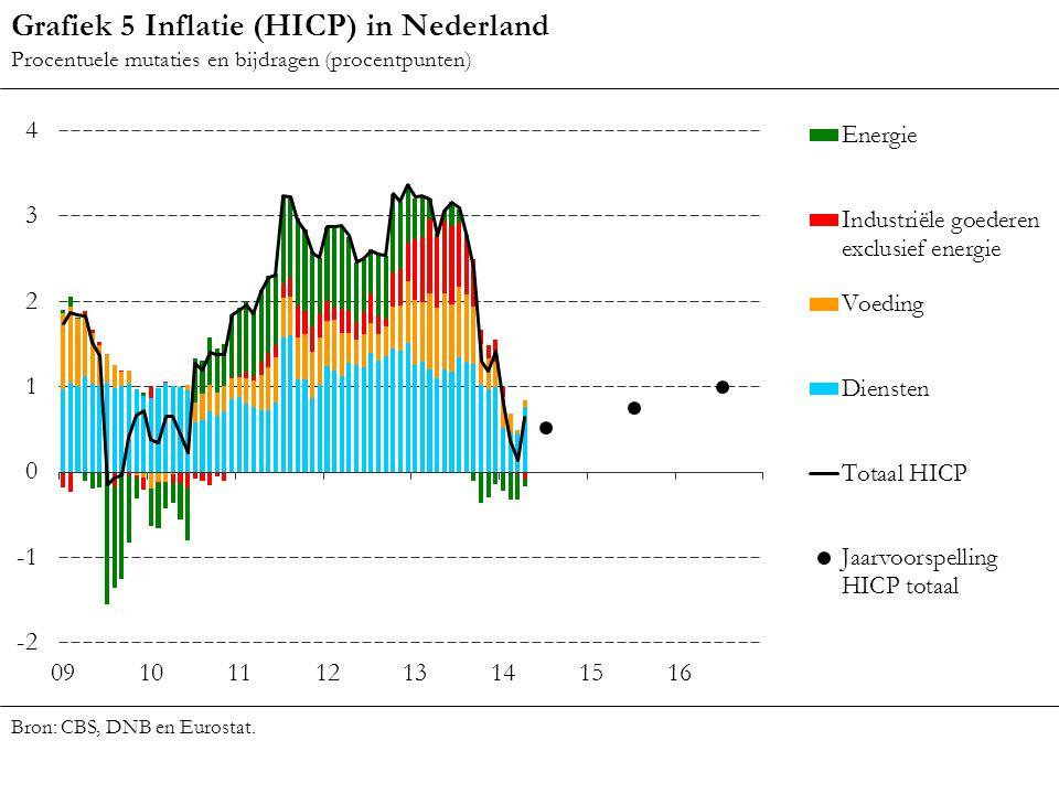 Grafiek 5 Inflatie (HICP) in Nederland Procentuele mutaties en bijdragen (procentpunten) Bron: CBS, DNB en Eurostat.