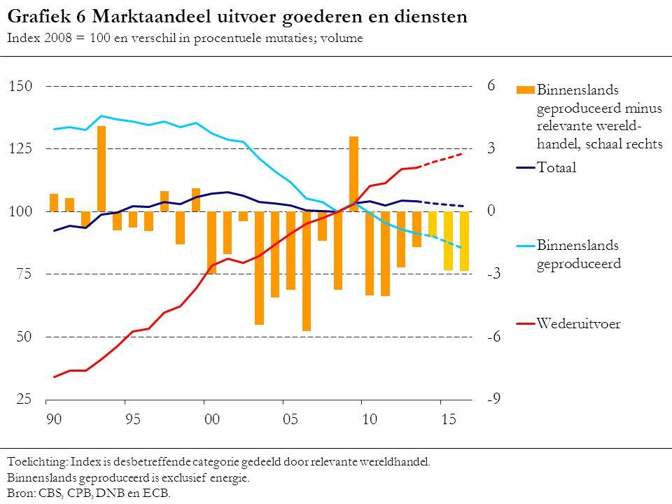 Grafiek 6 Marktaandeel uitvoer goederen en diensten Index 2008 = 100 en verschil in procentuele mutaties; volume Toelichting: Index is desbetreffende